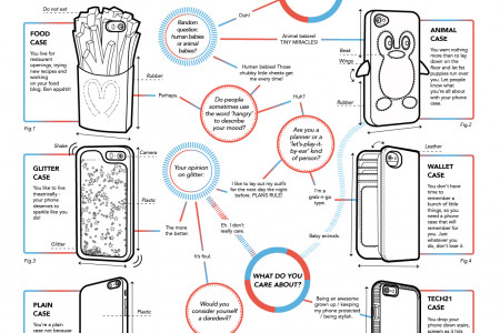 Which Phone Case Are You? Infographic