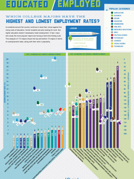 Which Post-Secondary Majors Lead to Employment? Infographic