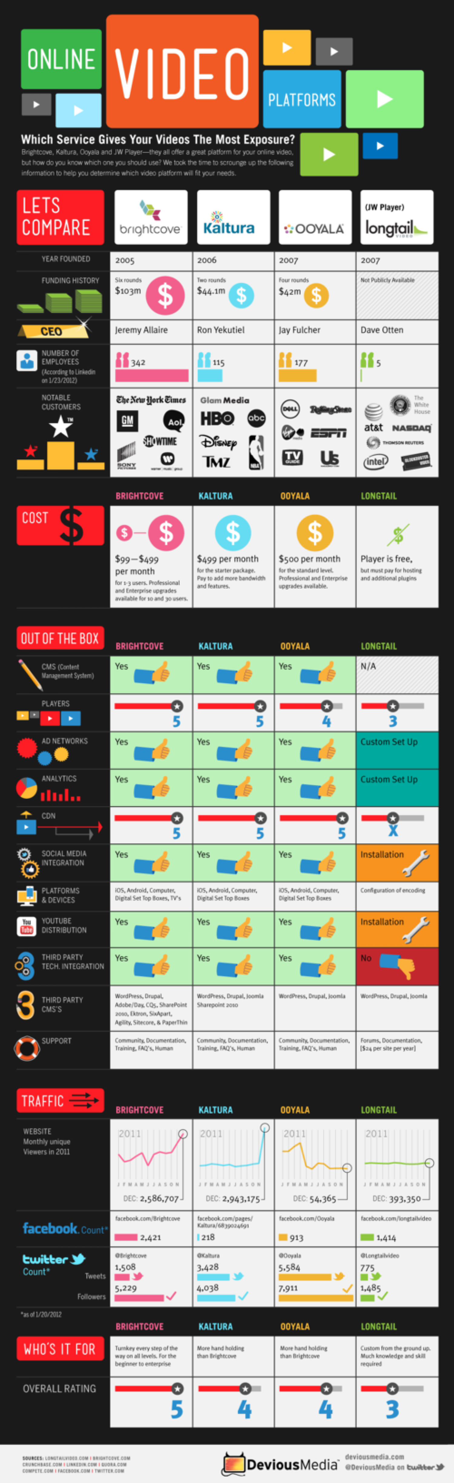 Which Service Gives Your Videos The Most Exposure? Infographic