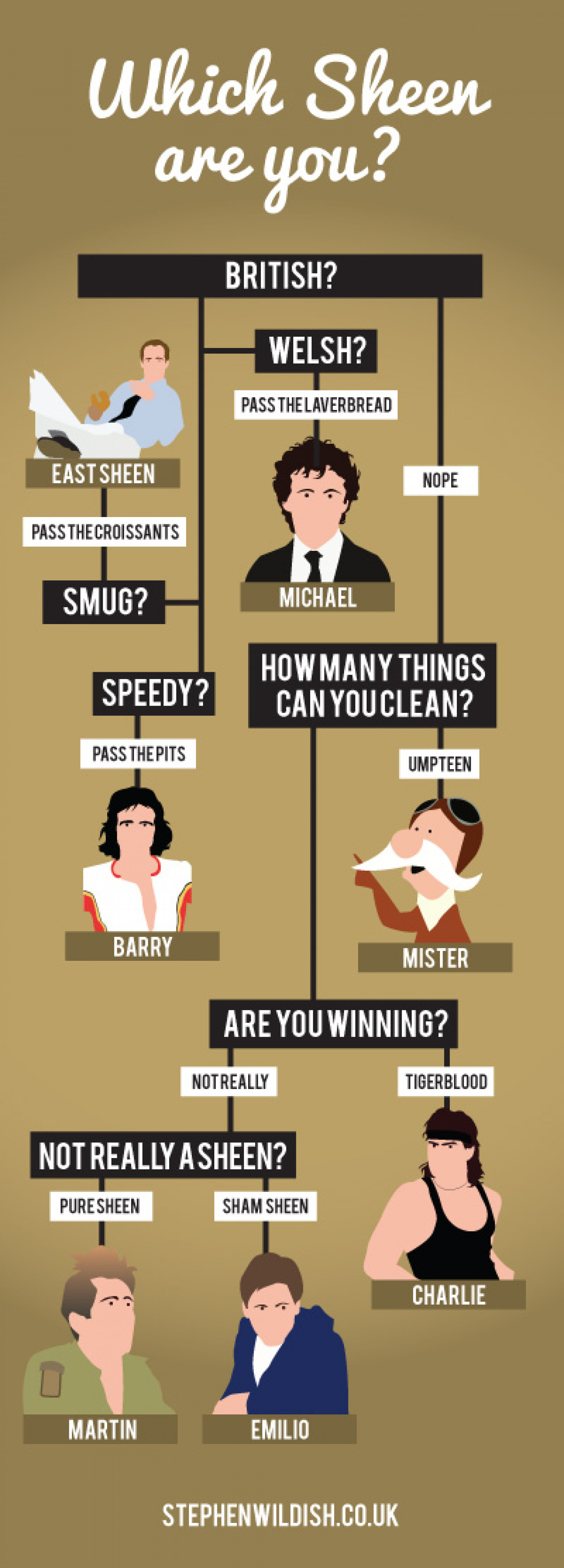 Which Sheen Are You? Infographic