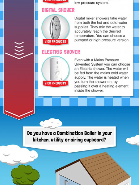 Which Shower Do I Need? Infographic