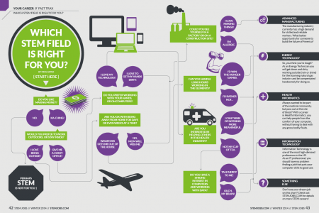 Which STEM Field is Right for You? Infographic