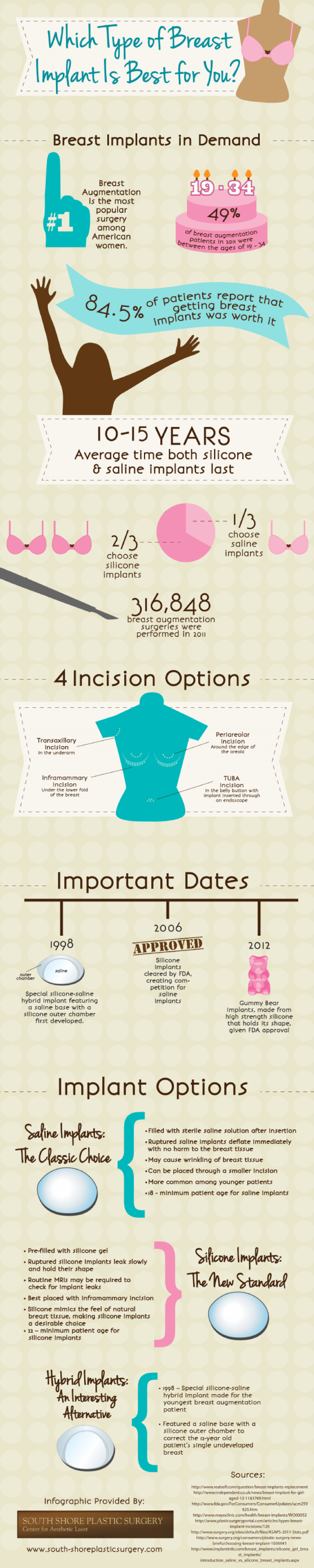 Which Type of Breast Implant Is Best For You? Infographic
