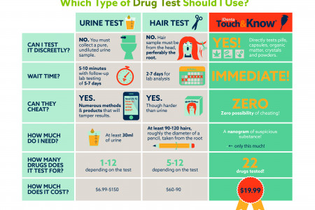 Which Type of Drug Test Should I Use? Infographic