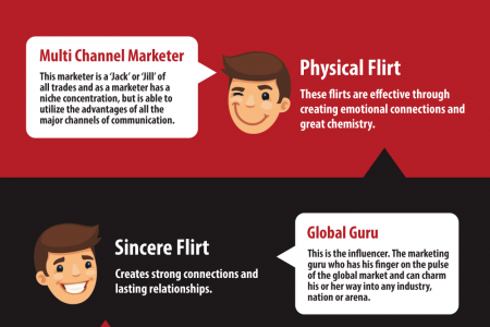 Which Type of Flirt vs. Marketer Are You? Infographic