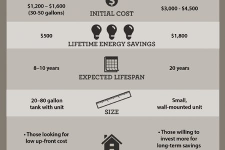 Which Water Heater Is Right for Your Home? Infographic