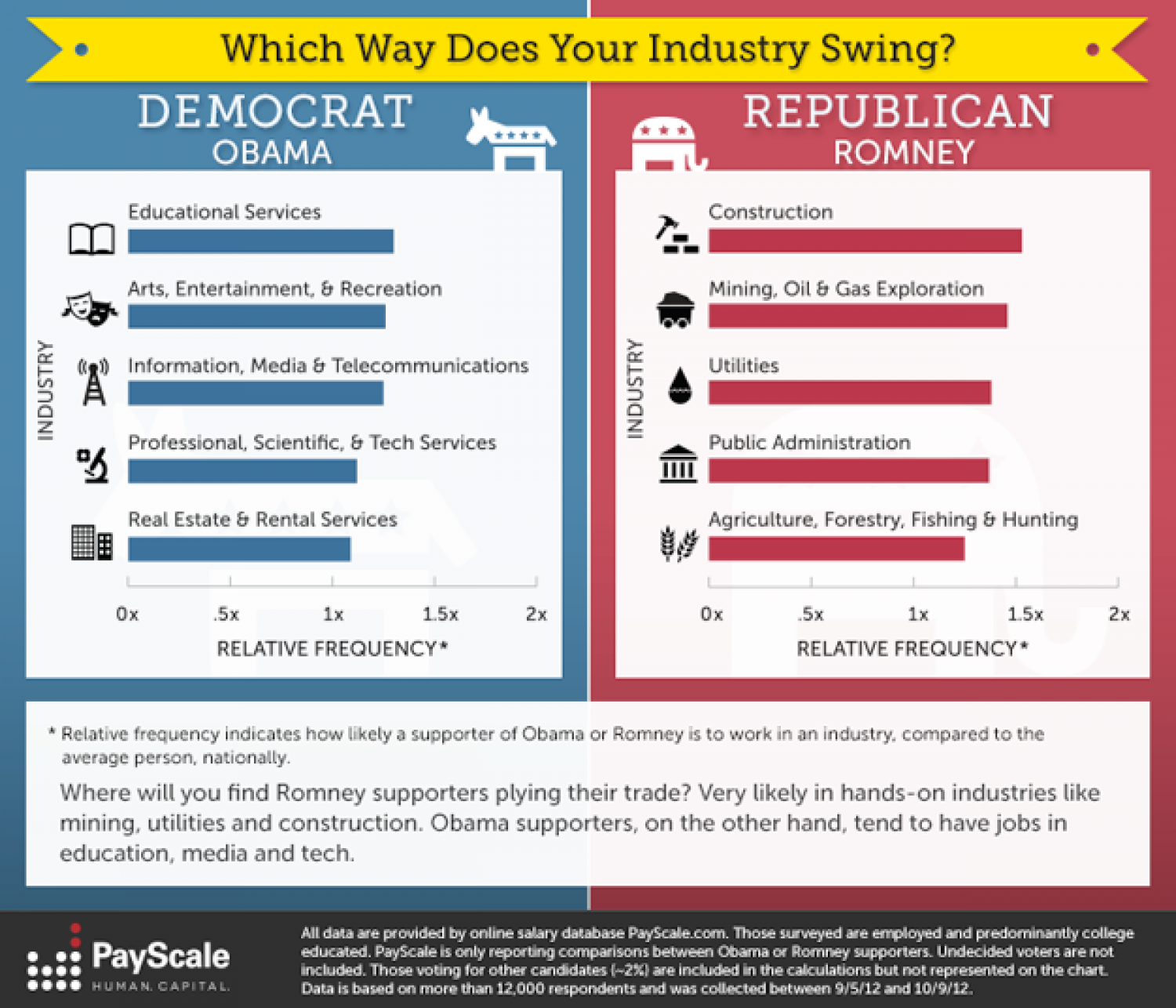 Which Way Does Your Industry Swing? Infographic