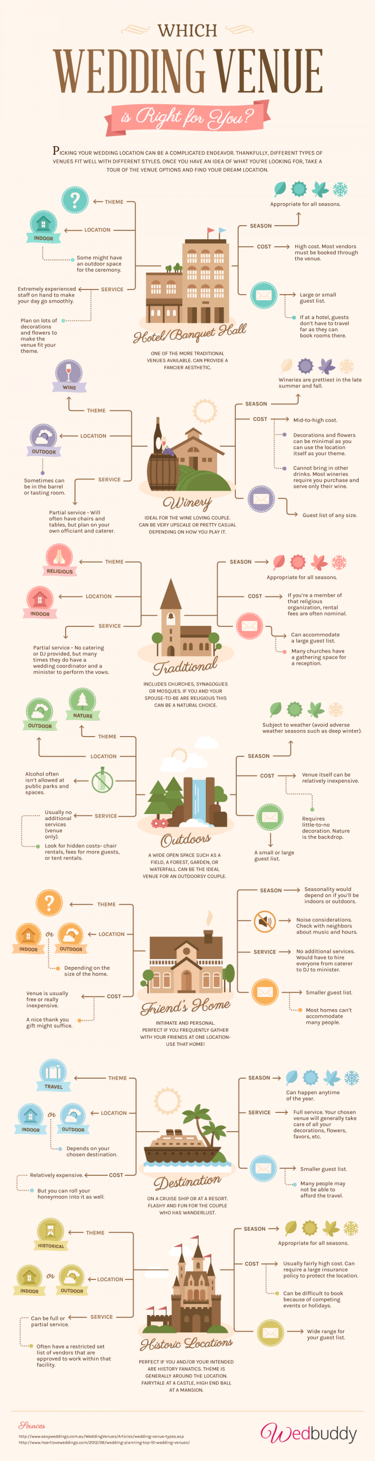 Which Wedding Venue is Right for You? Infographic