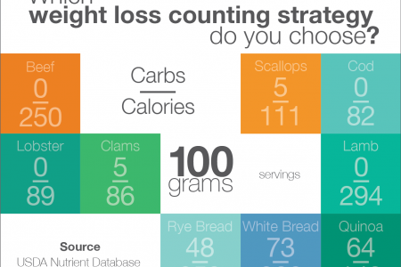 Which weight loss counting strategy do you choose? Infographic
