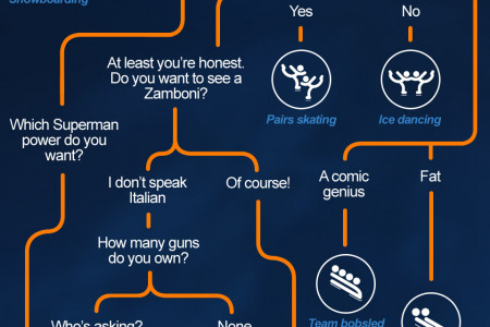 Which Winter Olympic Sport Would You Play? Infographic