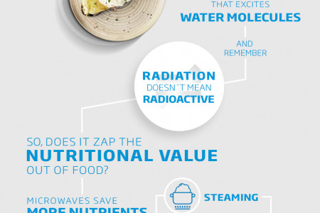 Whirlpool Microwave Oven Service Center in Hyderabad Infographic