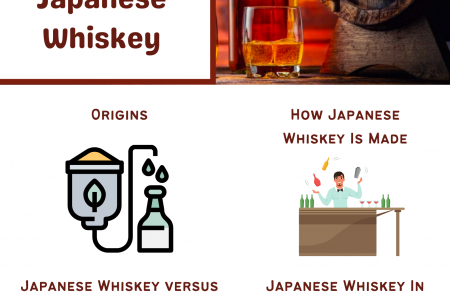 Whiskey 101: A Beginners Guide To Japanese Whiskey Infographic