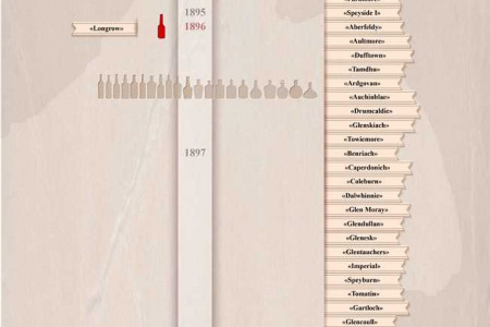 Whiskey Timeline Infographic