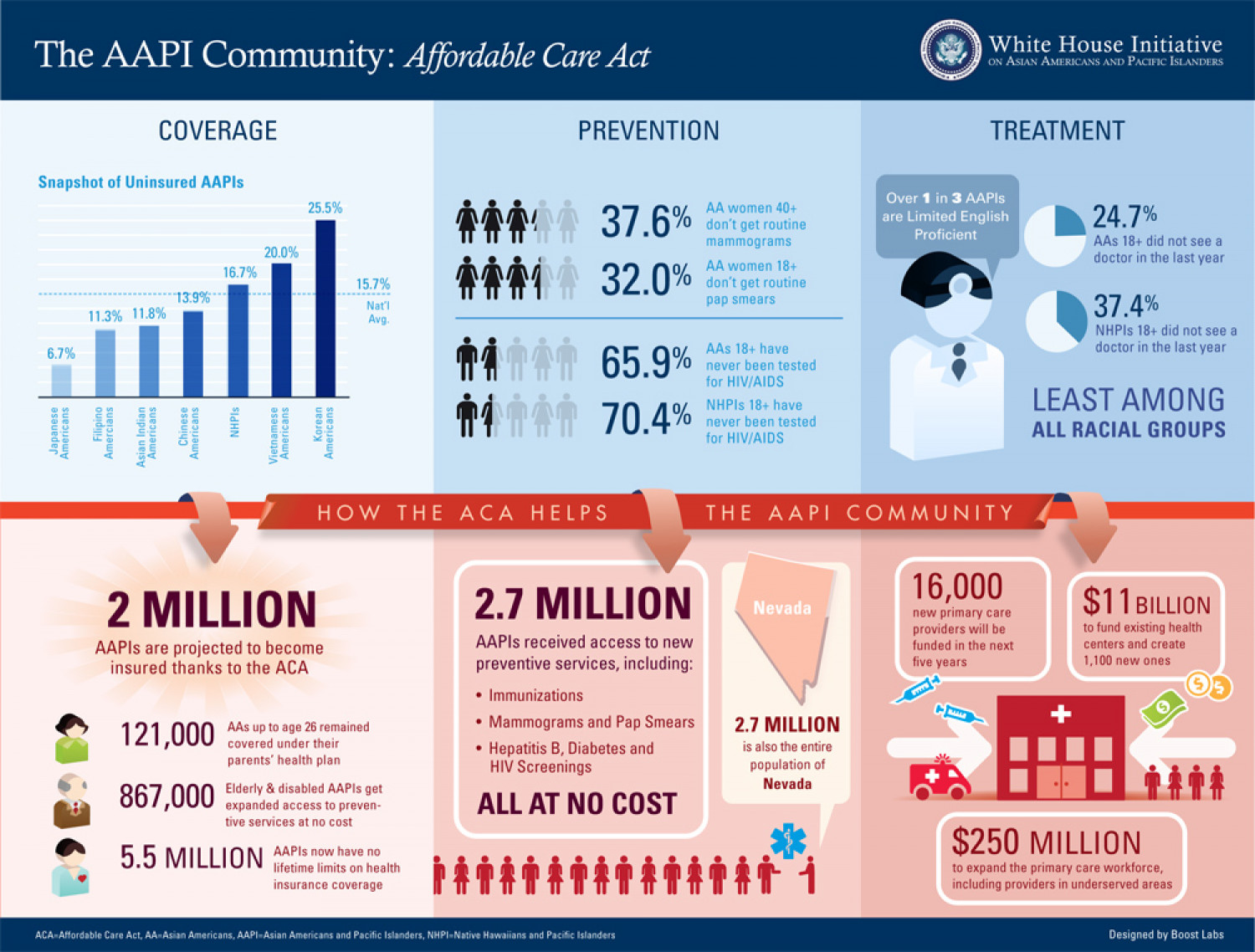 White House Initiative AAPI: Affordable Care Act | Visual.