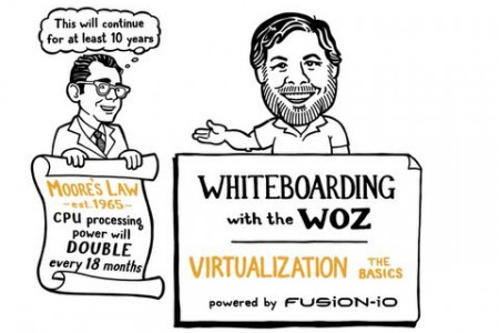 Whiteboarding with the Woz: Virtualization, the Basics  Infographic