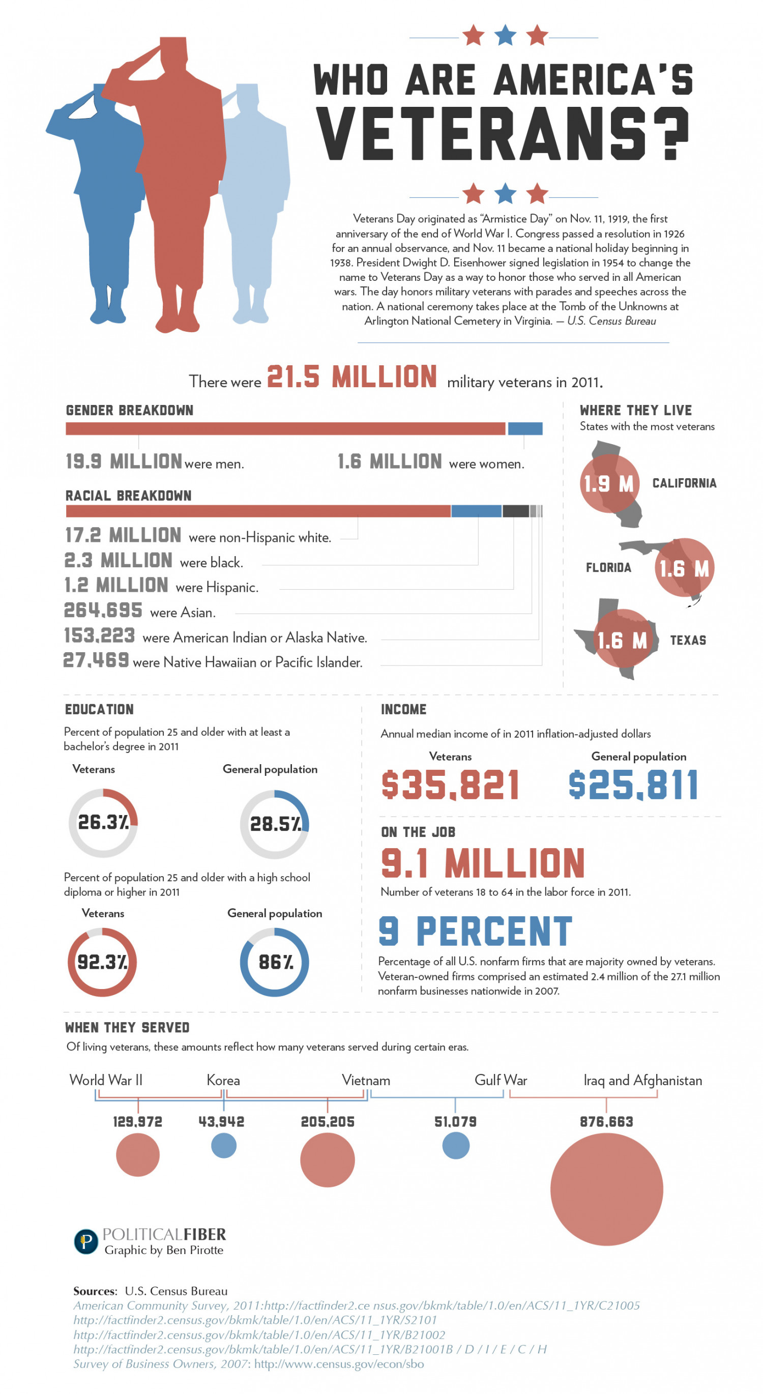 Who are America's Veterans Infographic
