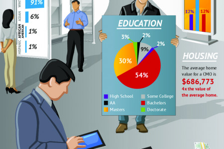 Who are Chief Marketing Officers? Infographic