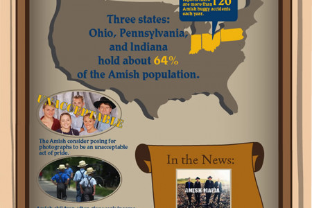 Who are the Amish? Infographic