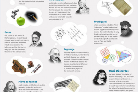 Who Are The Greatest Mathematicians Of All Times? Infographic