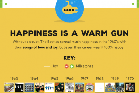 Who Are the Happiest, Saddest & Angriest Music Artists of All Time? Infographic