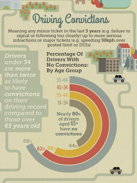 Who Are The Safest Drivers In Canada?  Infographic