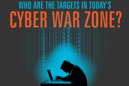 Who Are the Targets In Today's Cyber War Zone? Infographic
