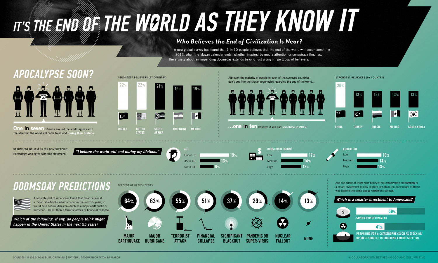 Who Believe's the End of Civilization is Near? Infographic