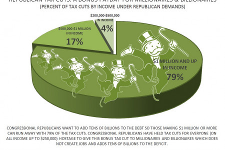 Who Benefits From the Republican Tax Cut Demands? Infographic