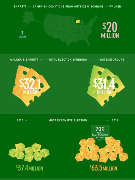 Who bought the big cheese in Wisconsin Infographic