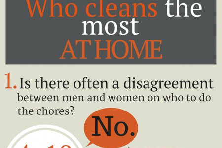 Who Cleans the Most at Home Infographic