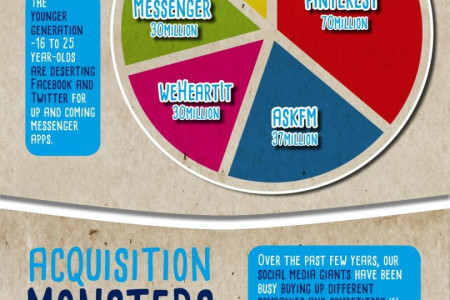 Who Control the Social Media Platforms Infographic