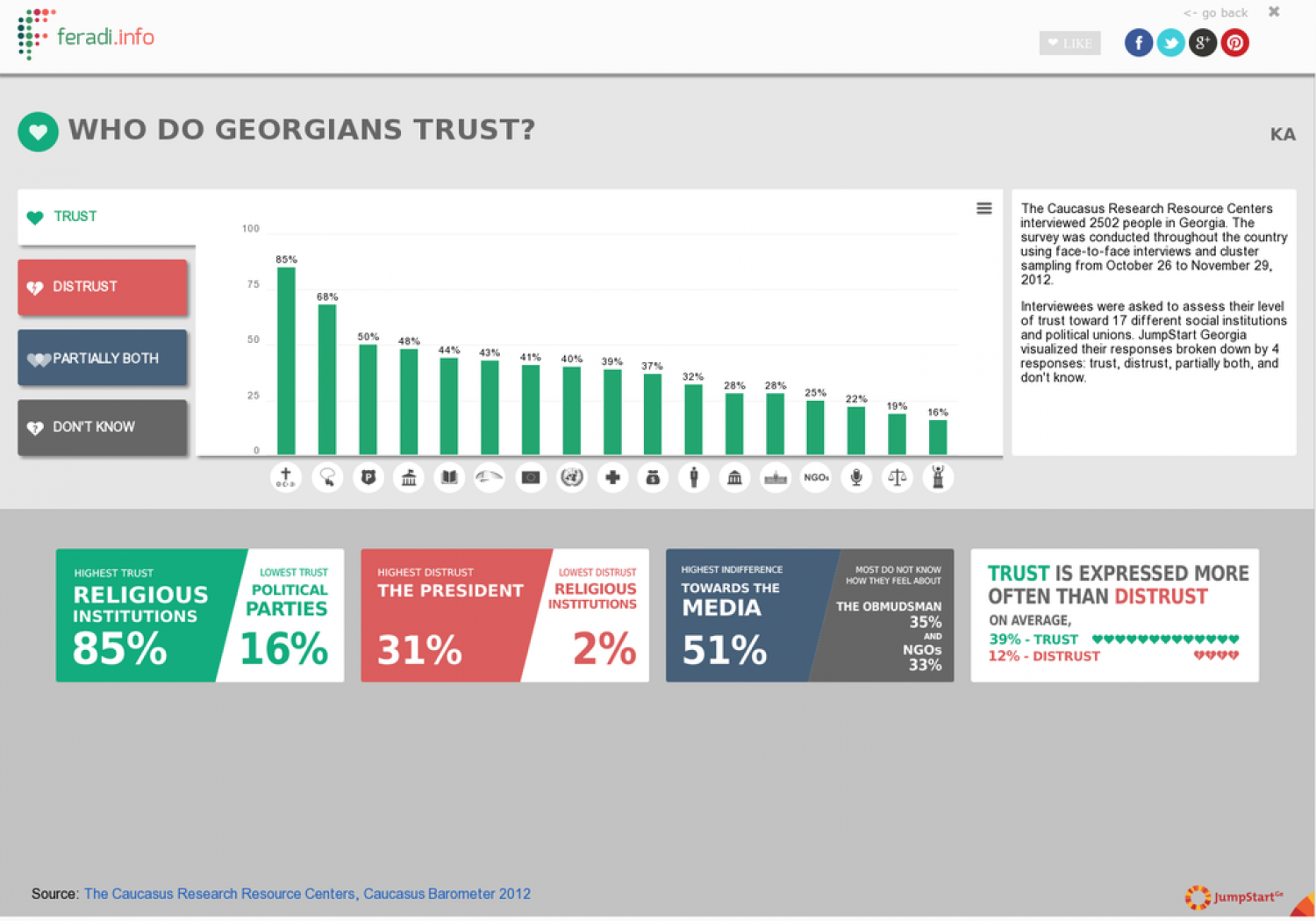 WHO DO GEORGIANS TRUST? Infographic