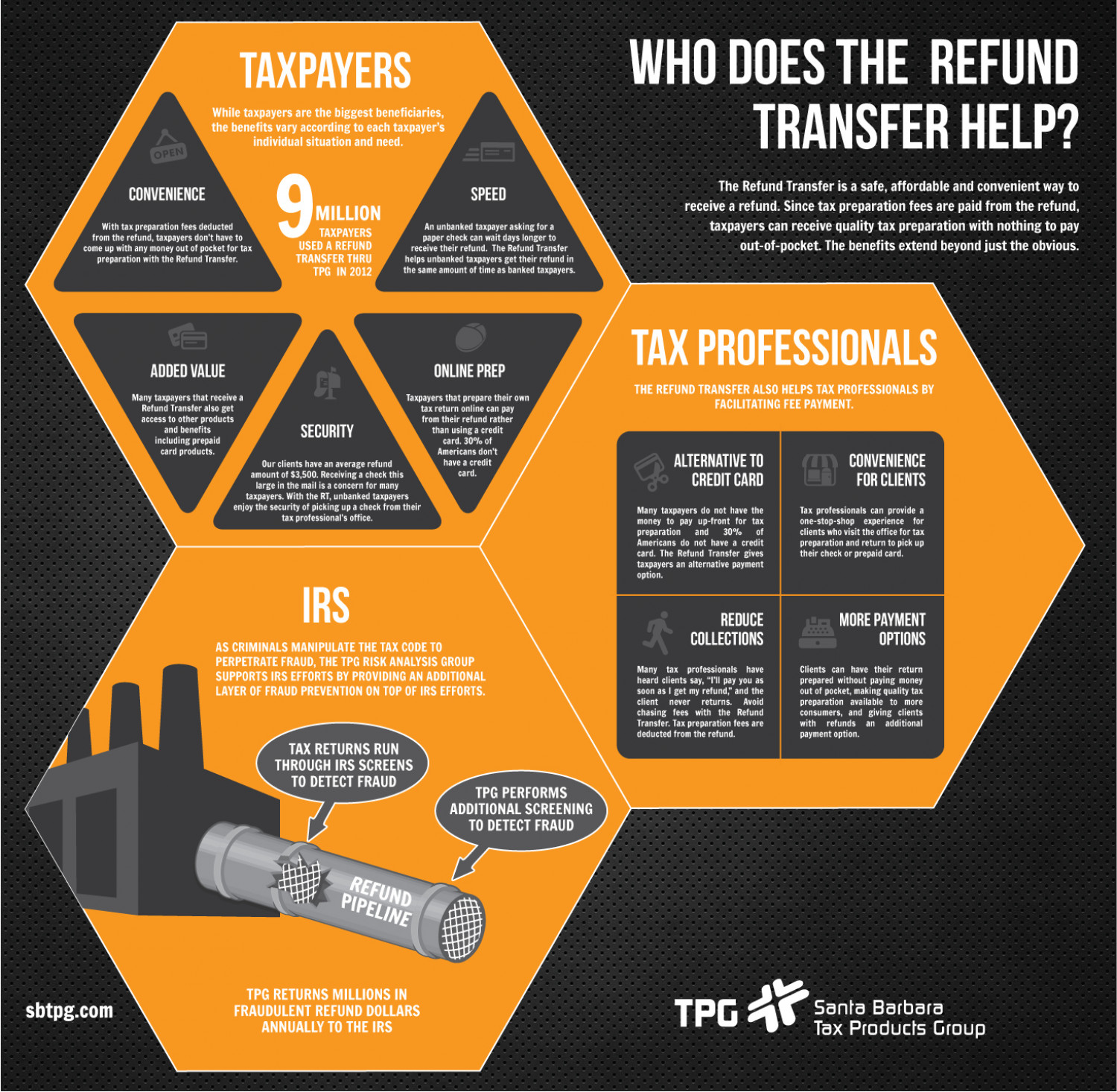Who Does the Refund Transfer Help? Infographic