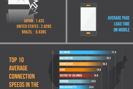 Who Has The Fastest Internet In The World? Infographic