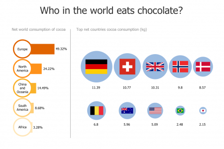 Who in the world eats chocolate? Infographic