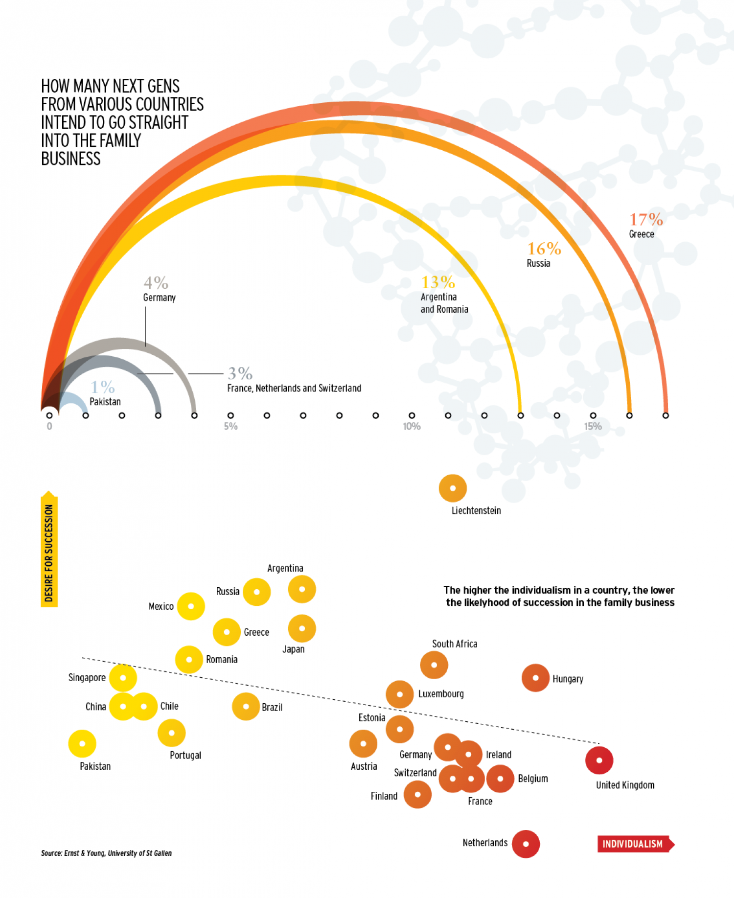 Who intends to join the family business Infographic