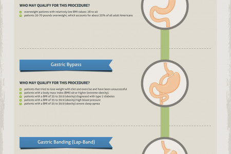 Who is a candidate for weight loss surgery? Infographic