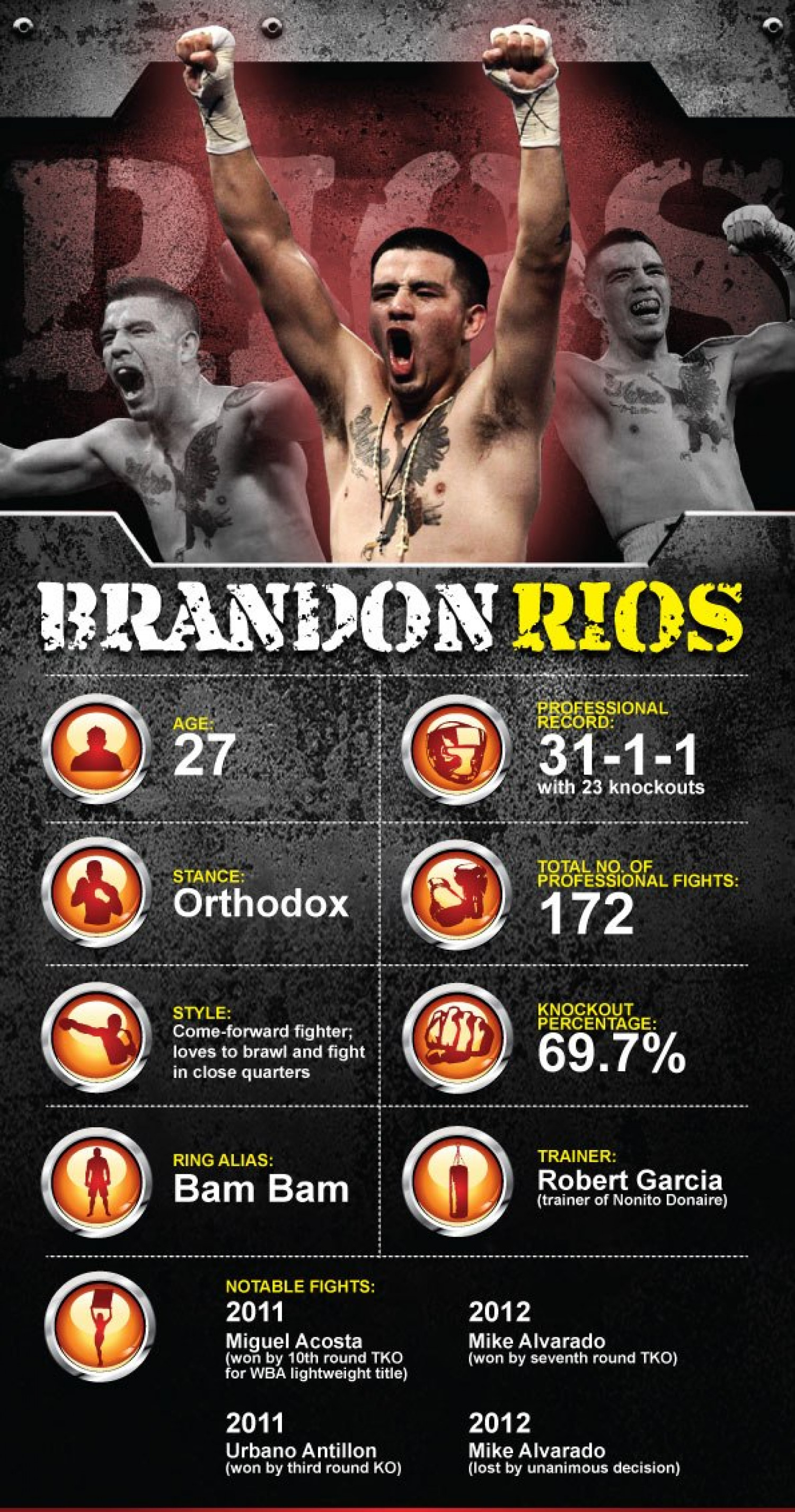 Who is Brandon Rios Infographic