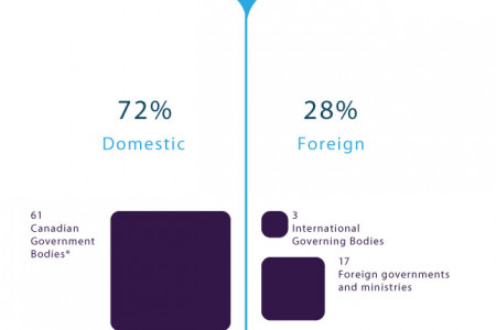 Who is DFAIT Following on Twitter Infographic