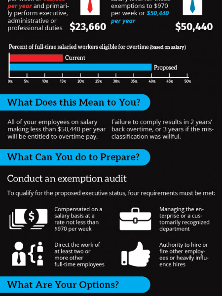Who Is Entitled to Overtime Pay Under 2016 FLSA Rules? Infographic