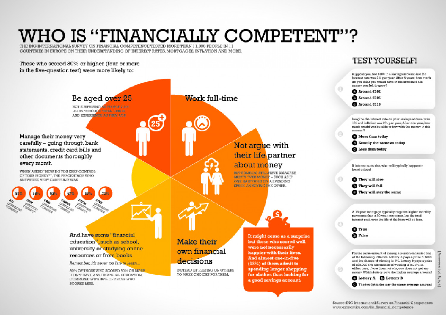 "Who is ""financially competent""? Infographic"