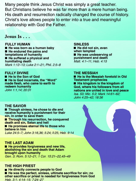 Who is Jesus Christ? Infographic