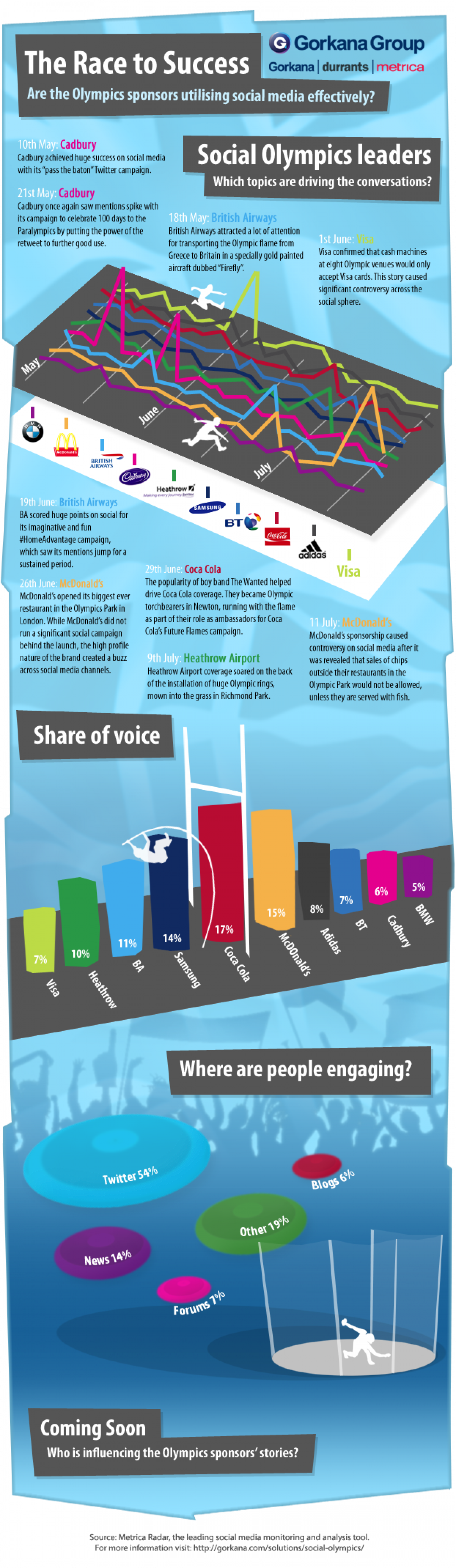 Who is leading the Social Olympics? Infographic