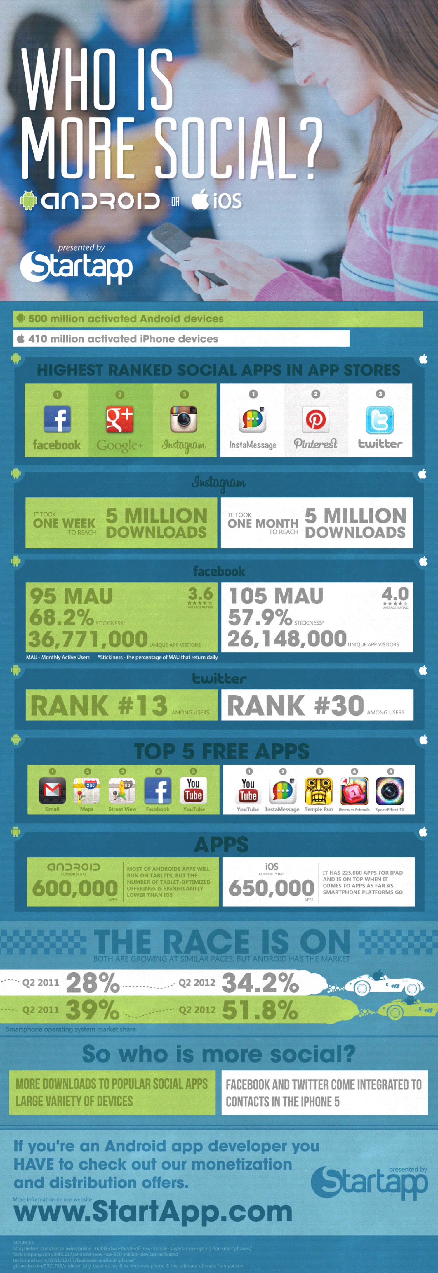 Who is More Social? Infographic