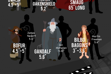Who is taller? The character or the actor who played them? Infographic
