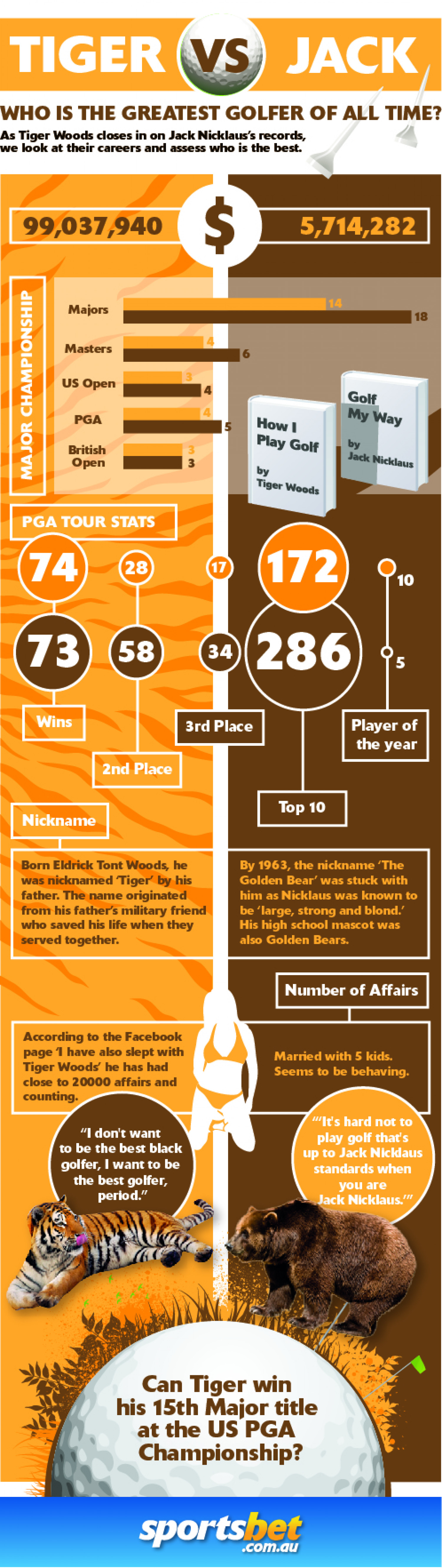 Who is the greatest golfer of all time? Infographic