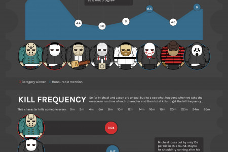 Who is the Greatest Horror Movie Killer? Infographic