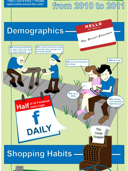 Who is the Social Consumer? Infographic