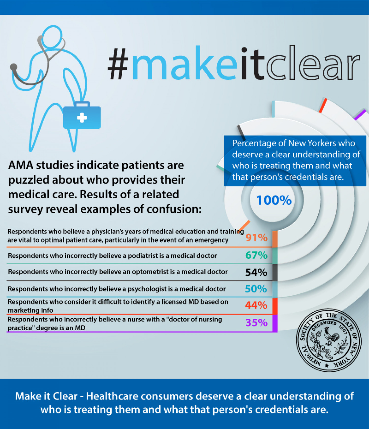 Who is Treating You? #MakeItClear Infographic