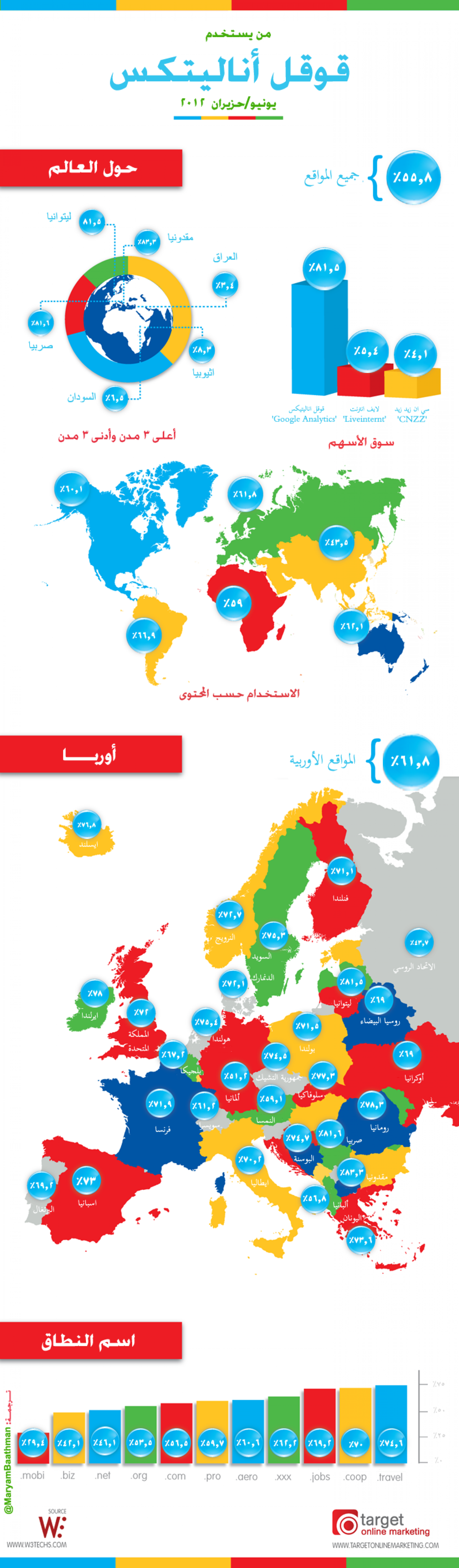 Who is using Google Analytics Worldwide in 2012? (Arabic) Infographic